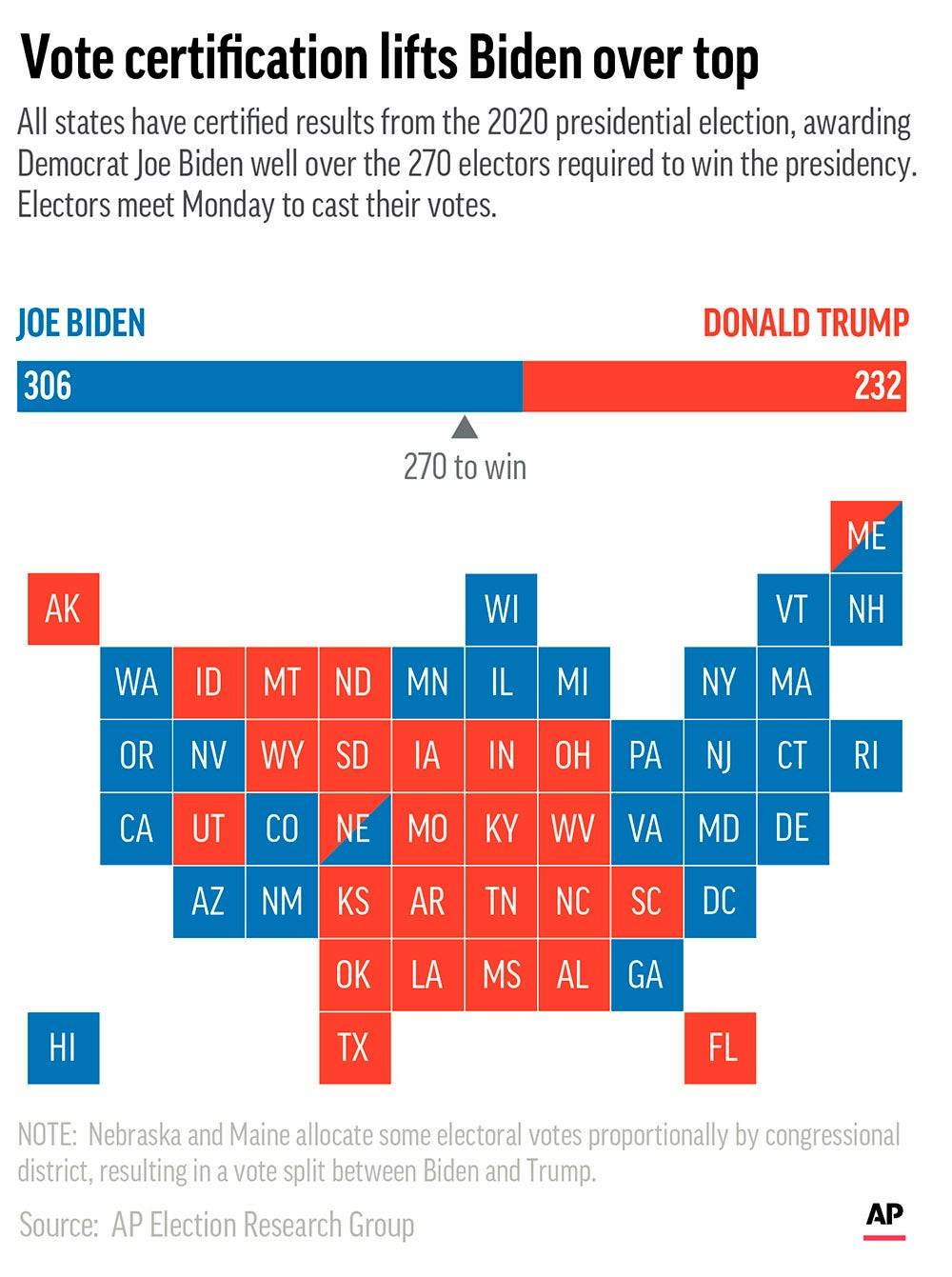 EXPLAINER: What's in store when the Electoral College meets Donald Trump electoral college Joe Biden voters vote