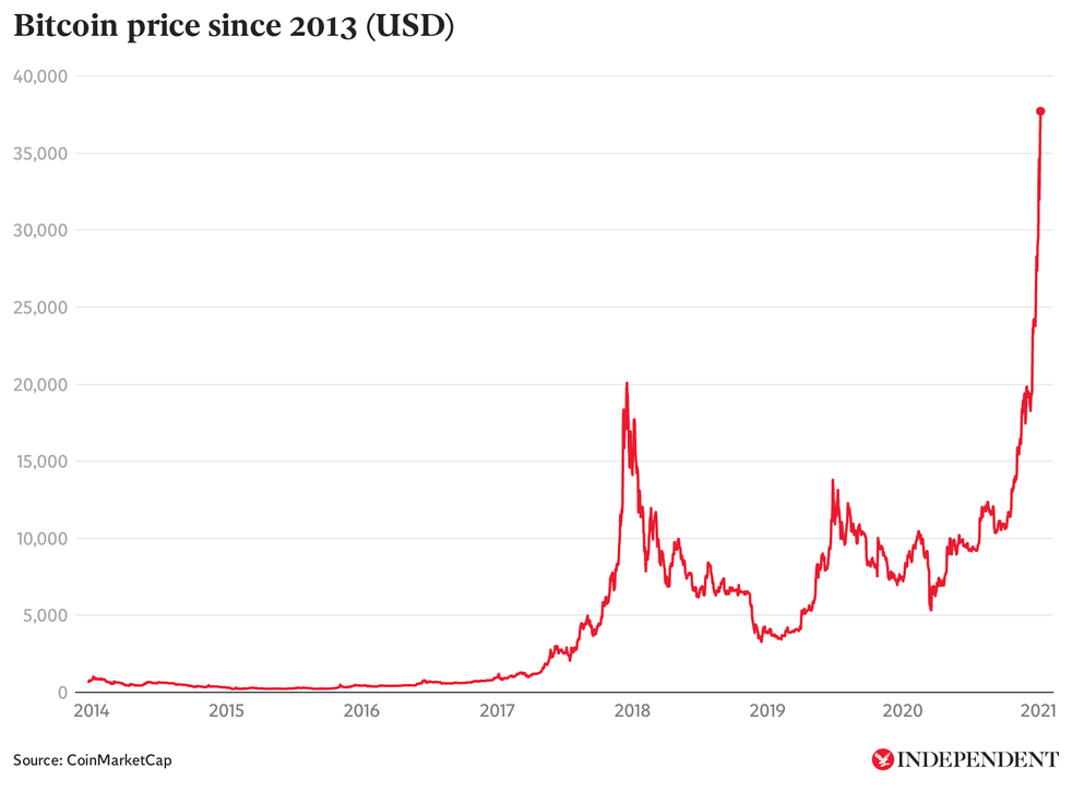 bitcoin kaina šiandien uk eur bitcoin