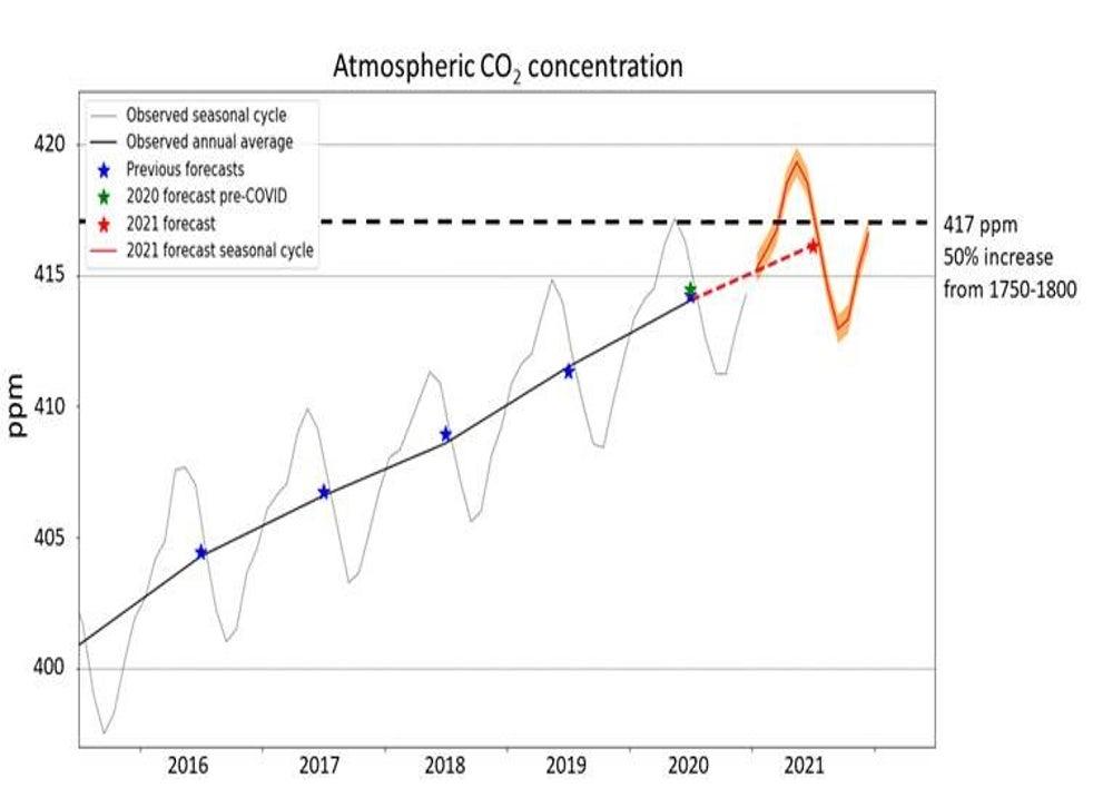 <p> Um gráfico mostrando os níveis atmosféricos de CO2 de 2016 a 2020, com uma previsão para 2021 </p>