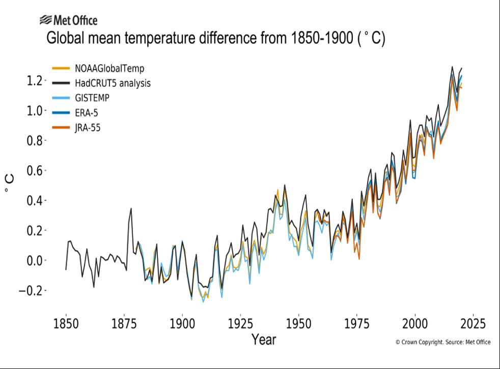 <p>El análisis, que se basa en cinco conjuntos de datos de temperatura global, también encuentra que el período 2011-2020 fue la década más calurosa registrada</p>
