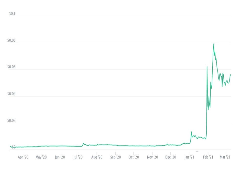 Dogecoin's price has seen astronomical growth over the last 12 months