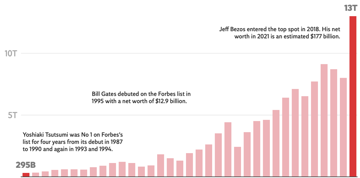 The world's billionaires added  trillion to their wealth during the pandemic, the biggest surge in decades