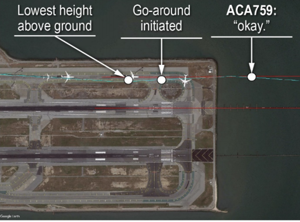 Off course: when an Air Canada plane (ACA759) tried to land on a busy taxiway at San Francisco