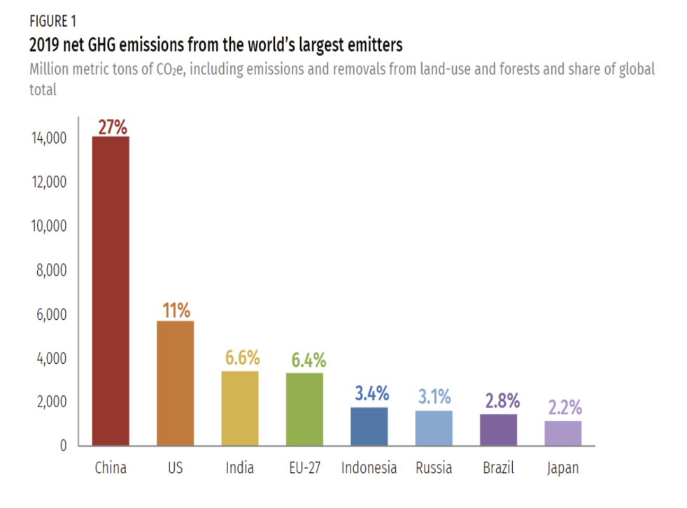 Greenhouse gas emissions in 2019 for the world's largest emitters
