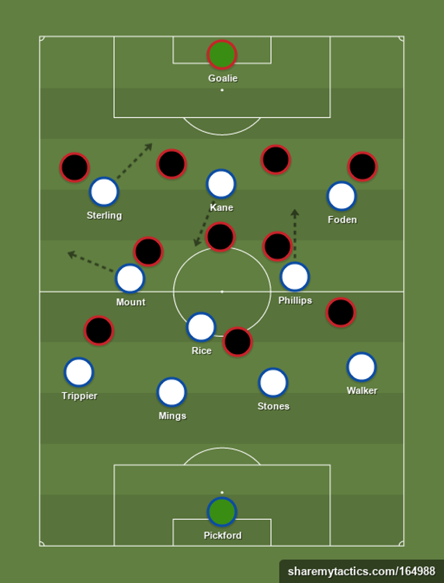 <p>England's 4-3-3 saw Phillips and Mount attack from midfield</p>