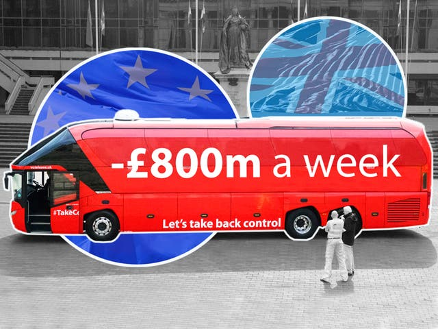 <p>Vote Leave highlighted the cost of the UK's EU budget contributions – but studies indicate the damage from the Brexit vote had already cost the UK economy between £400m and £800m a week by the end of 2019</p>