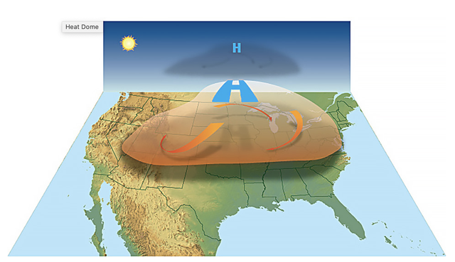 <p>High-pressure circulation in the atmosphere acts like a dome or cap, trapping heat at the surface and favoring the formation of a heat wave</p>