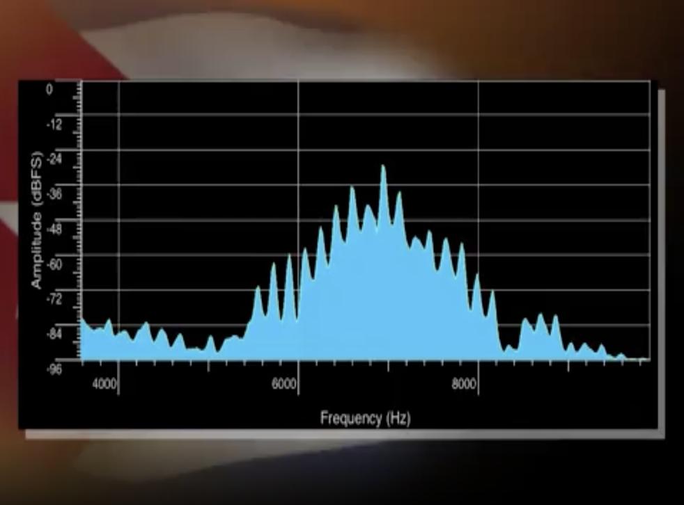 <p>Una visualización de audio muestra el sonido que escucharon los diplomáticos estadounidenses en Cuba antes de enfermarse con el 'síndrome de La Habana'</p>