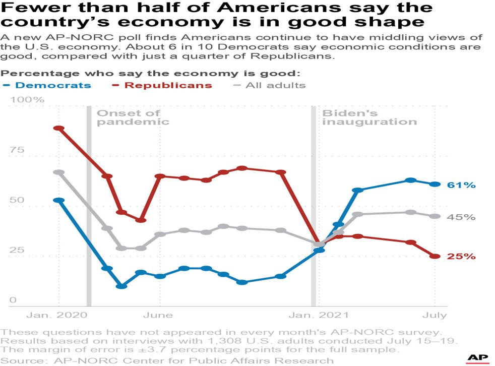 Biden-Inflation-State of Economy