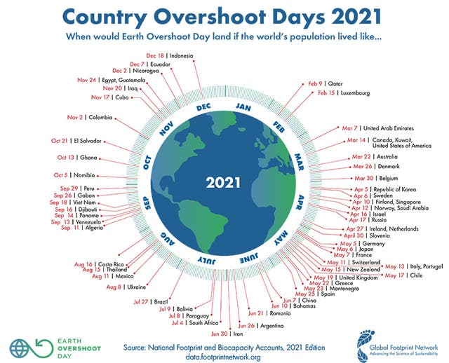 Earth Overshoot Day 2021 meaning: Why this year's date has moved back to 29  July | The Independent