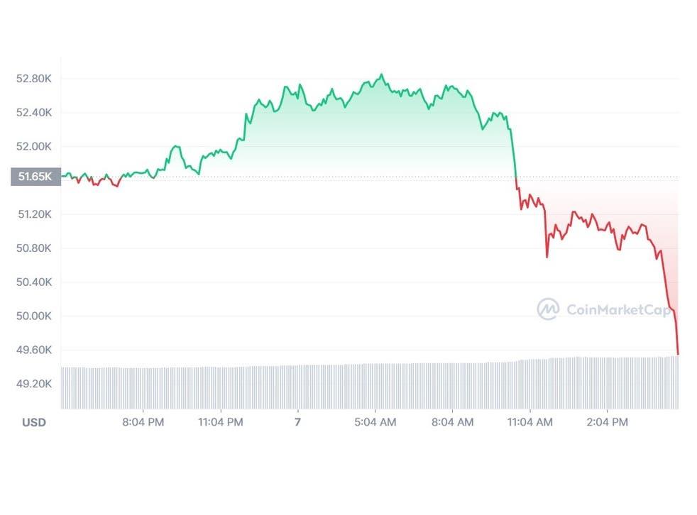 crash dei prezzi bitcoin)