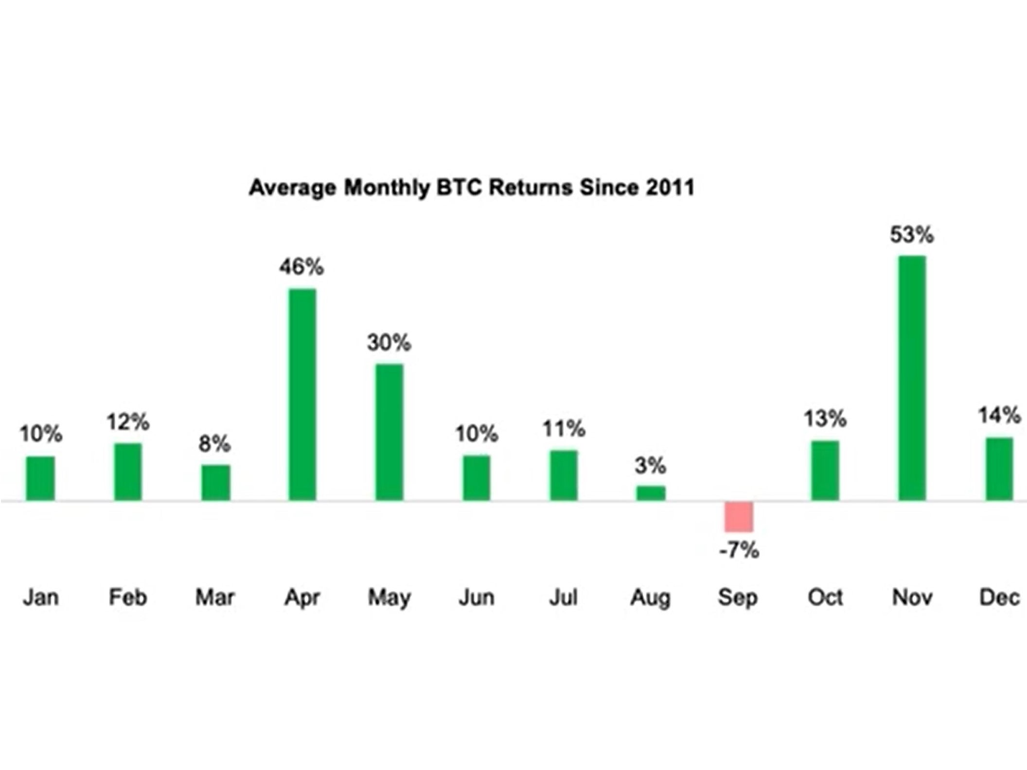 <p>September is historically a poor month for bitcoin</p>
