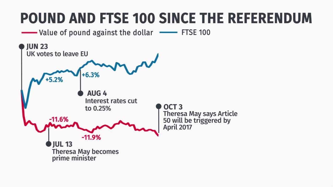 Pound Sterling Drops To Its Lowest Level Since October Flash Crash Ahead Of Theresa Mays Brexit Speech