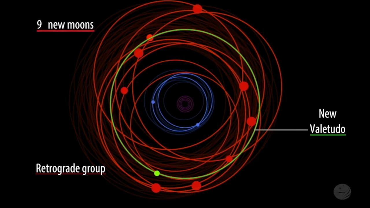 Old Moon In New Moons Arms >> 12 Moons Discovered Around Jupiter Say Scientists Including One
