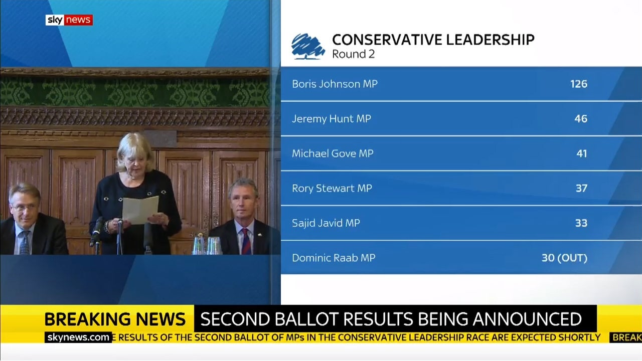 What Rory Stewart's latest surprise victory means for the rest of the Tory leadership race