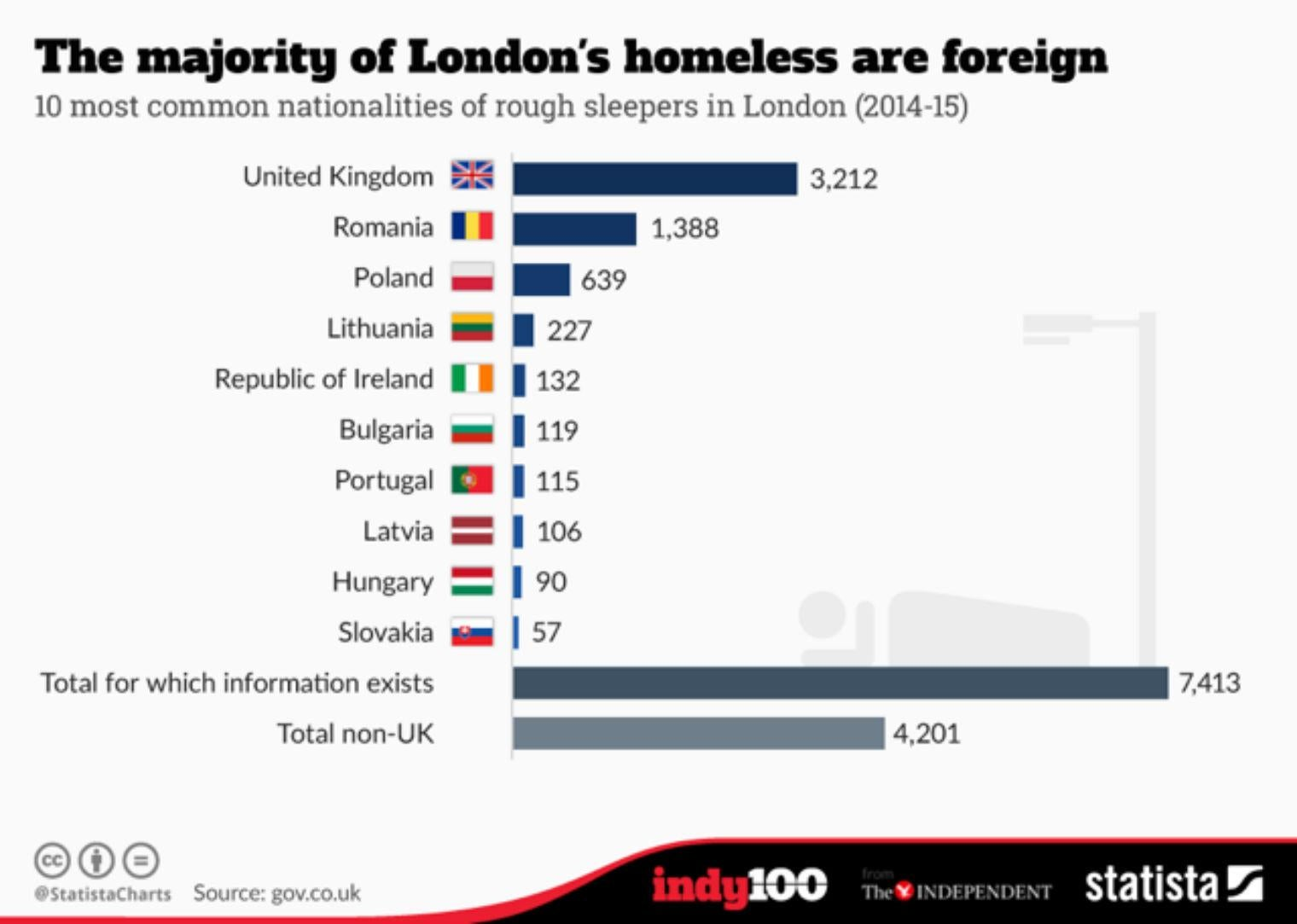 The majority of homeless people in London are foreign nationals