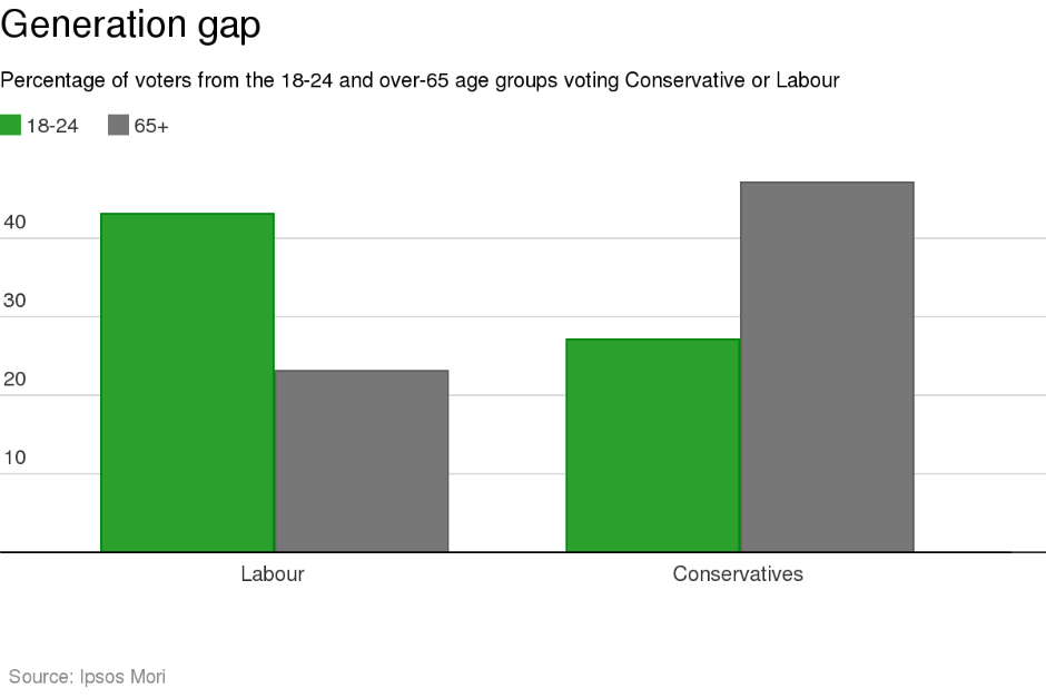 The real reason Labour lost the election? The over-65s refused to