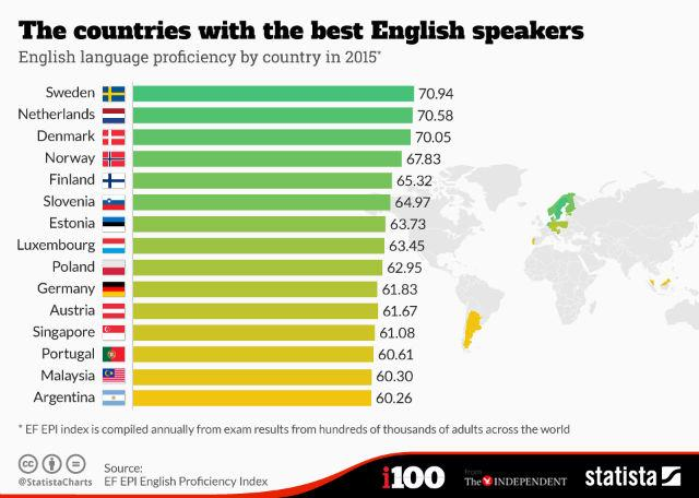 These 15 countries speak English as a second language best ... on map of white countries, largest english-speaking countries, map of african union member states, map of countries that speak english, map of imperialist countries, map of rich countries, farsi speaking countries, english speaking central american countries, arabic speaking countries, map of the world countries, chinese speaking countries, map of spanish speaking world, flags of french speaking countries, map of u.s. territories, map of temperate regions, map of former soviet union countries, russian speaking countries, map of all the countries, 4 german speaking countries, map of south east asia with countries,