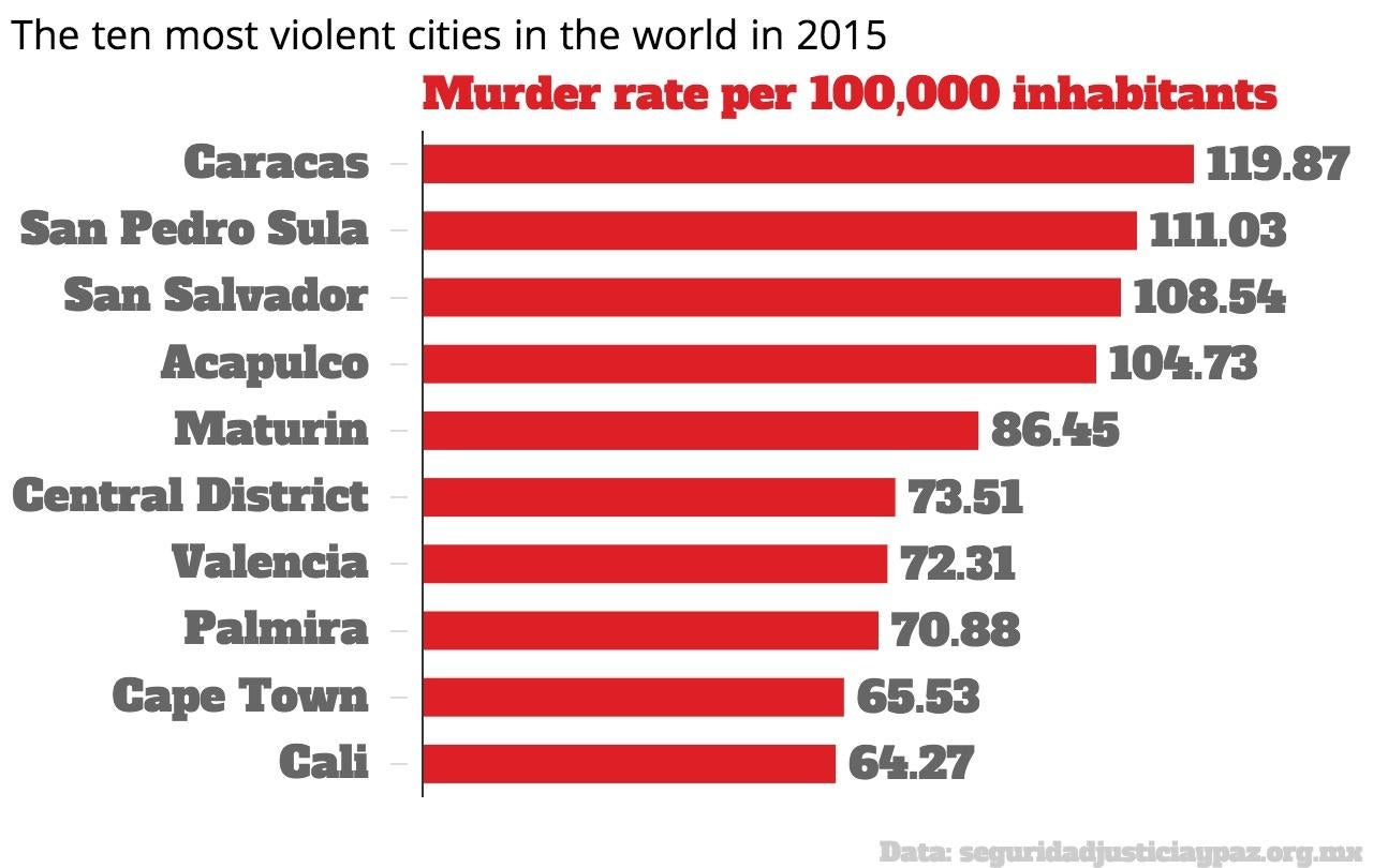 4acc285e88d61e These are the 20 most dangerous cities in the world
