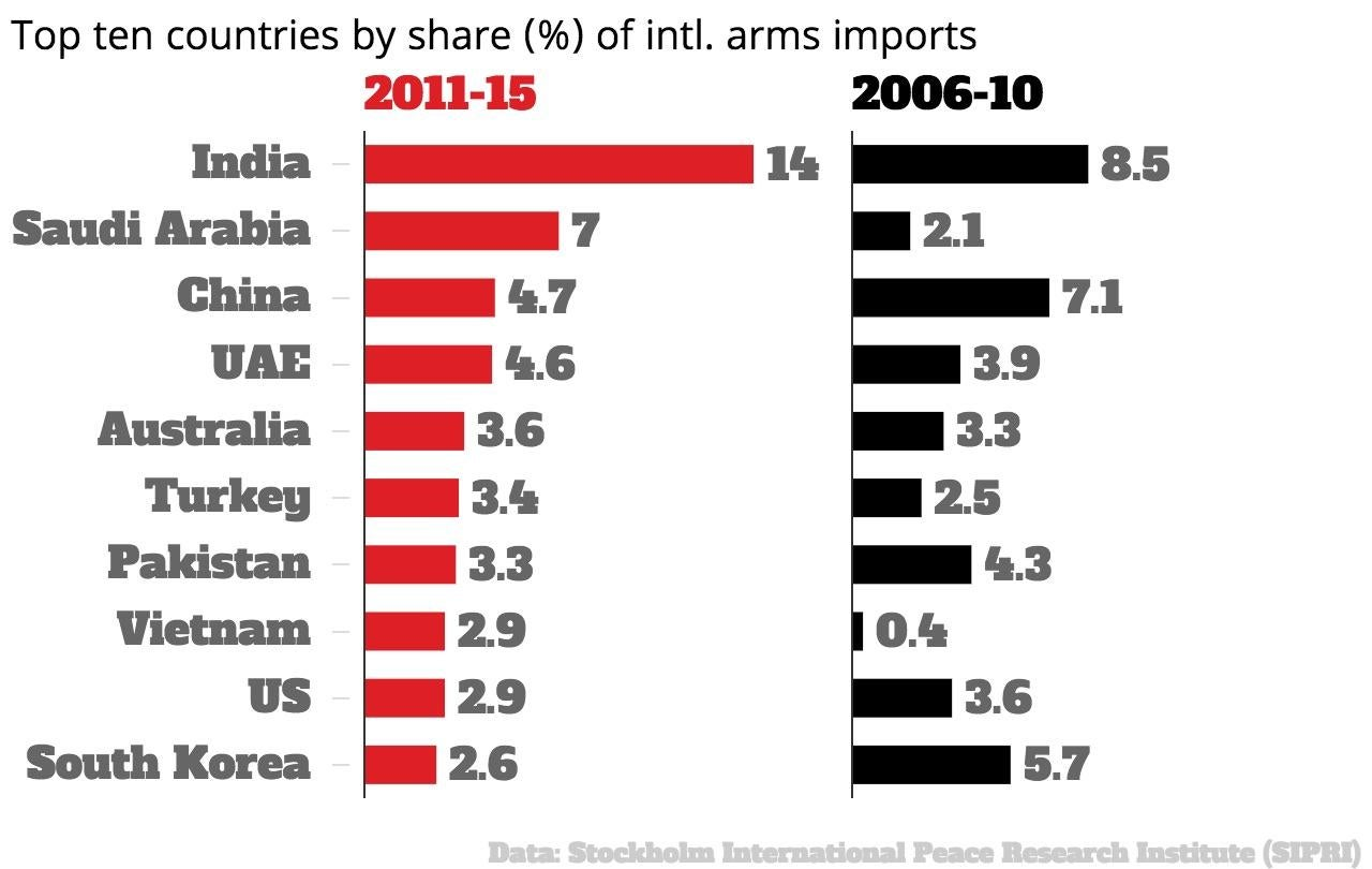 These are the world's 10 biggest arms exporters and the countries