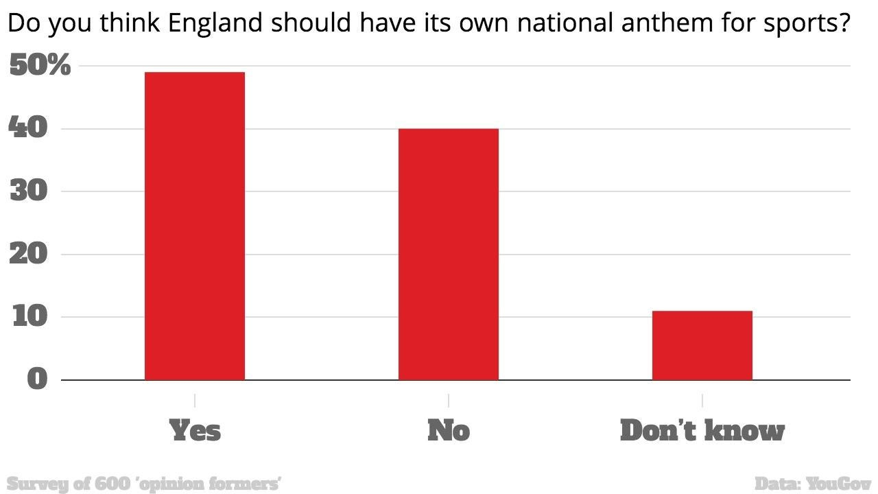 What should England's new national anthem be?   indy100