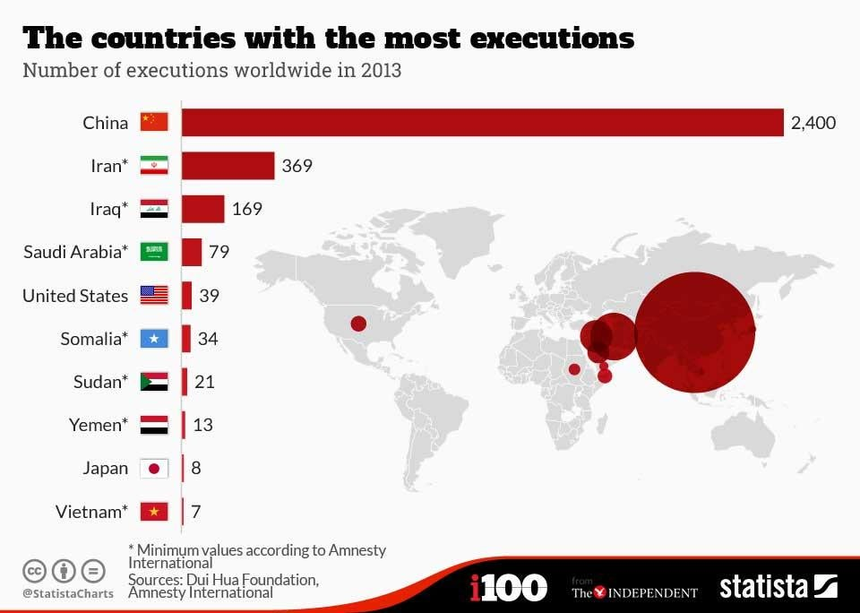 comparison of the death penalty china In 2015, four countries – fiji, madagascar, the republic of congo and suriname – abolished the death penalty for all crimes in total, 102 countries have done so – a majority of the world's states.