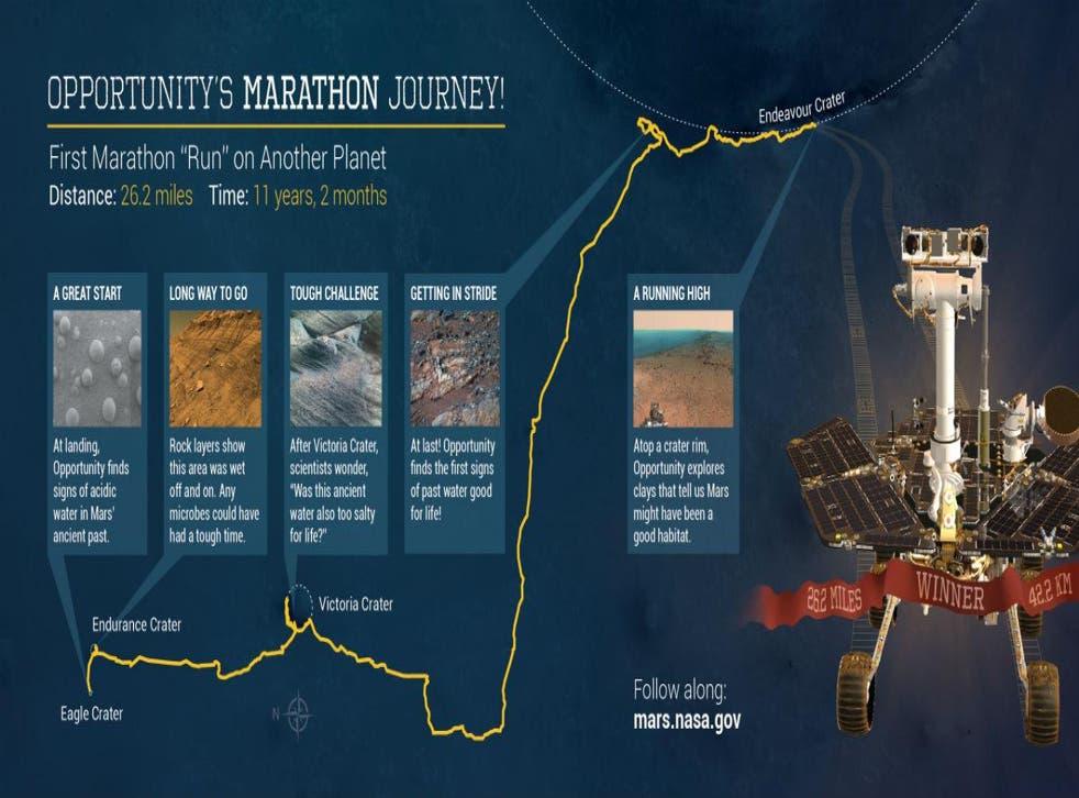 Graphic: Nasa/JPL
