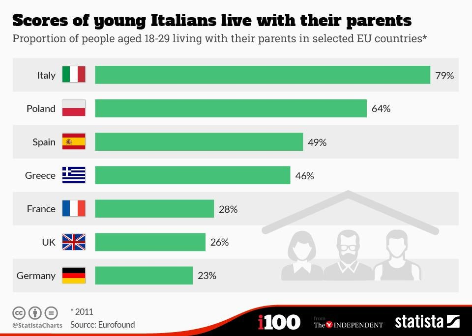 Young Poles living with parents