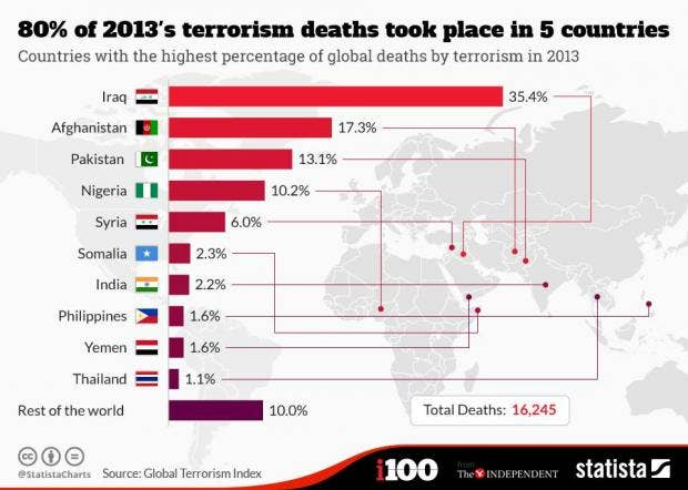 terrorism and countries This report provides a detailed analysis of the changing trends in terrorism since 2000, for 162 countries it investigates the changing patterns of terrorism by.