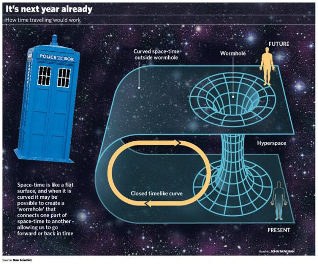 The Big Question: Is time travel possible, and is there any chance ...