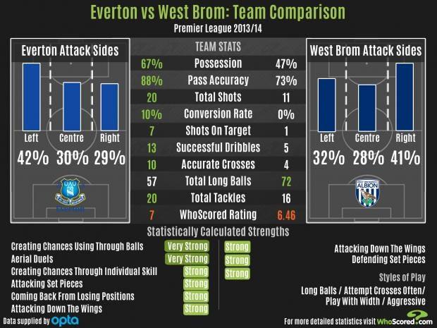 EvertonWestBrom.jpg