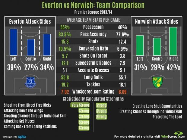 EvertonVsNorwich.jpg