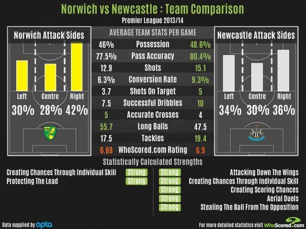 Norwich-vs-Newcsatle.jpg