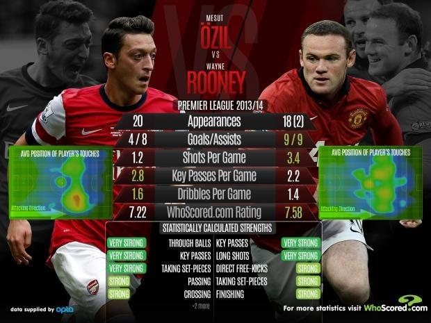 Ozil-vs-Rooney.jpg