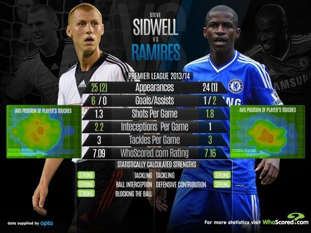sidwell-vs-Ramires.jpg