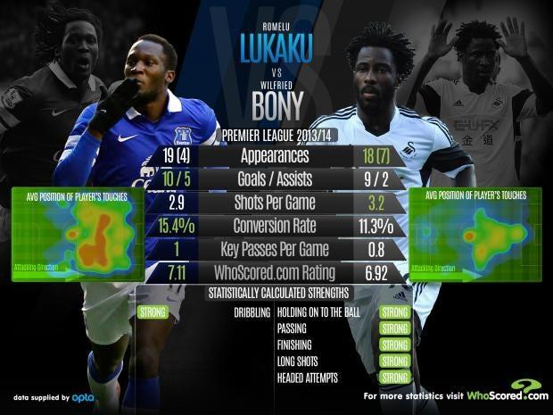 Lukaku-vs-Bony.jpg