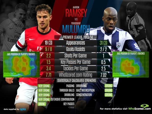 Ramsey-vs-Mulumbu.jpg