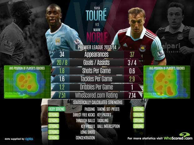 toure-vs-noble.jpg