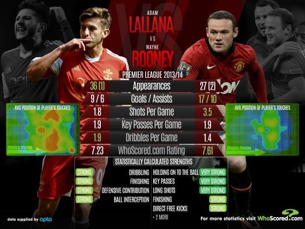 Lallana-vs-Rooney.jpg