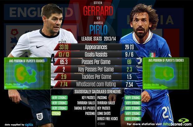Gerrard-vs-Pirlo.jpg