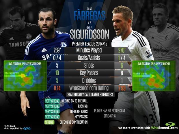 Fabregas-vs-Gylfi.jpg