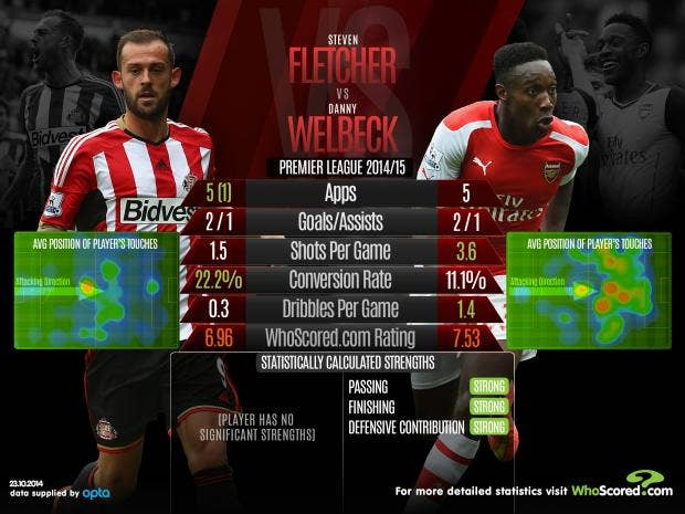 Fletcher-vs-Welbeck.jpg