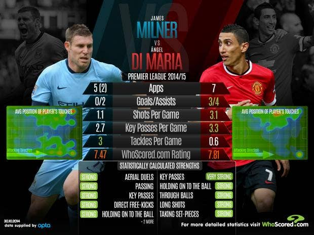 Milner-vs-Di-Maria.jpg