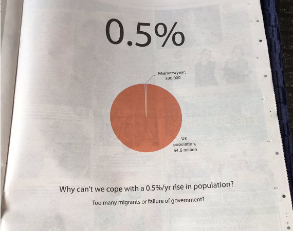 metro-ad.png pie chart that shows the small percentage of UK population that migrants represent