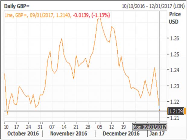 pound-new-chart-january.png