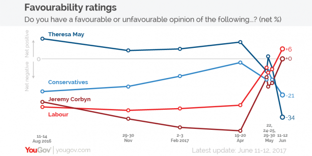 yougov-favourability-ratings-corbyn-may.png