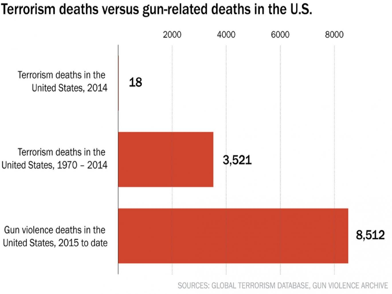Terrorism deaths versus gun-related deaths in the US