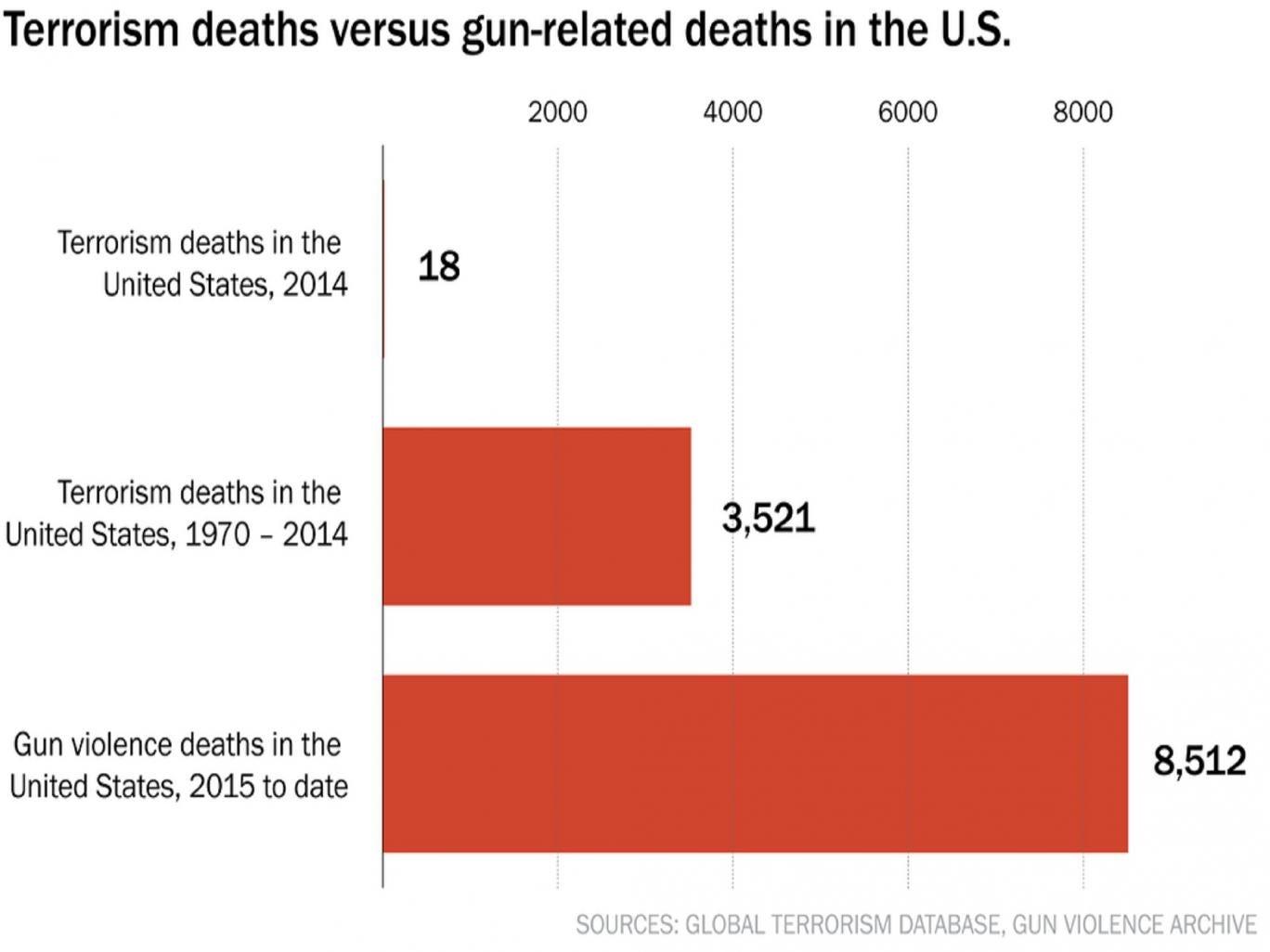 Terrorism deaths versus gun-related deaths in the US