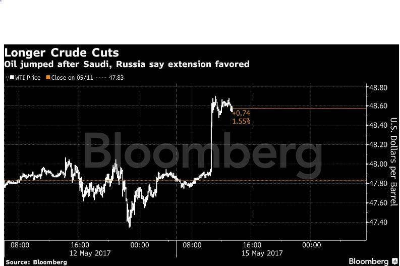 Oil Price Jumps 2 As Saudi Arabia And Russia Extend Production Cut