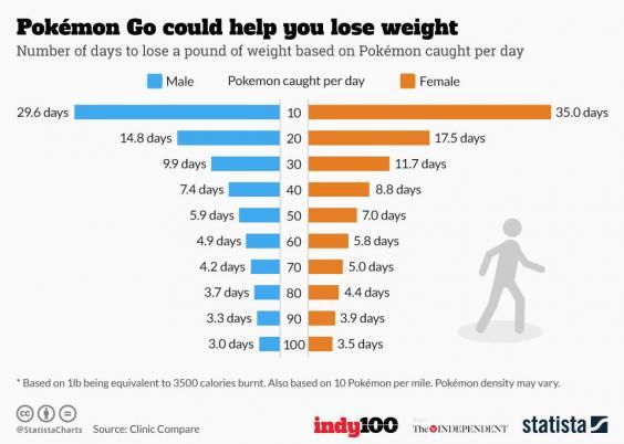 training to reduce body fat